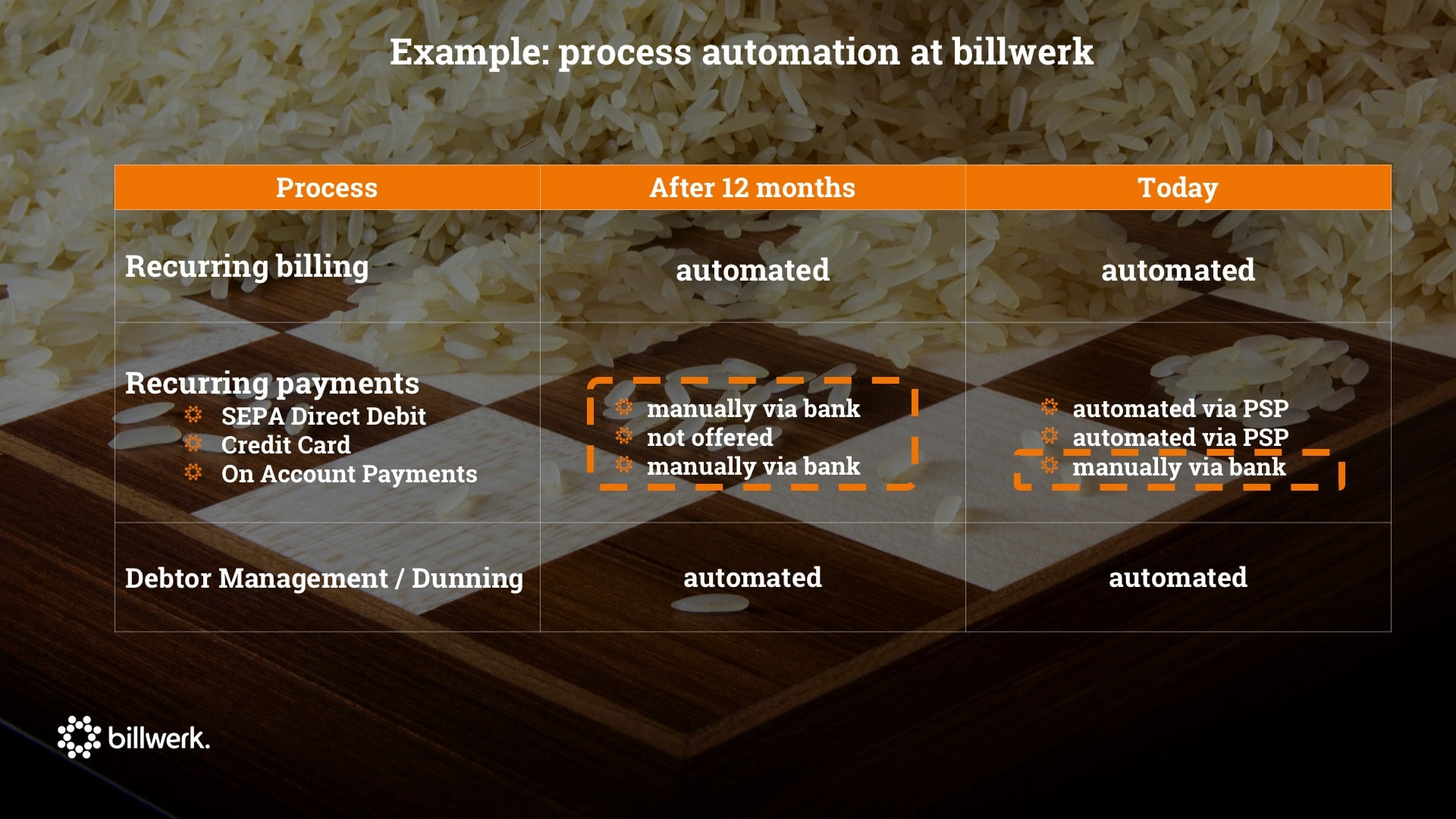 Keynote Saastock | CEO Dr. Ricco Deutscher | Fehlende Skalierbarkeit | Example Process Automation at billwerk