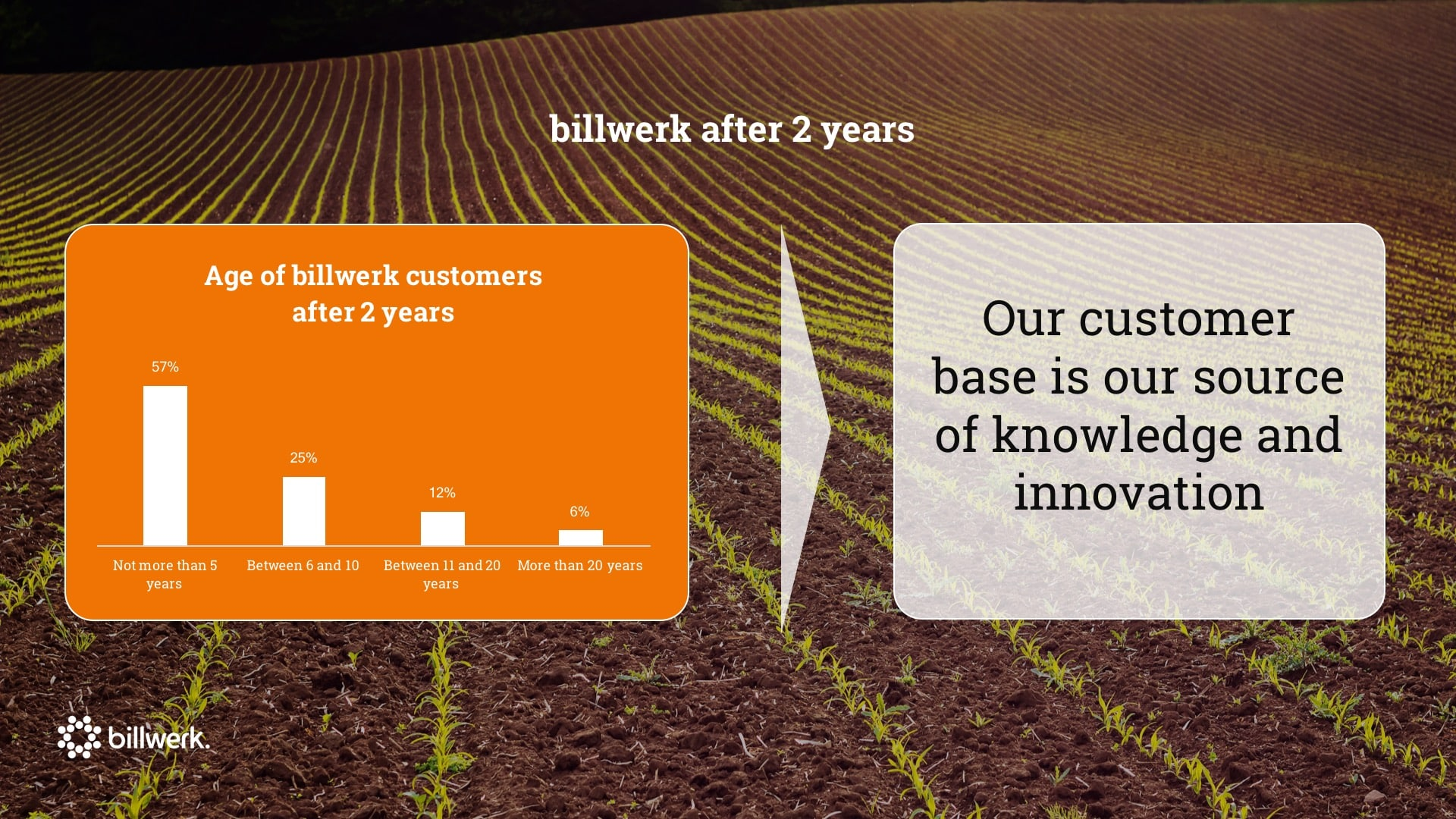 Saastock Keynote von Dr. Ricco Deutscher | Age of billwerk Customers after 2 Years
