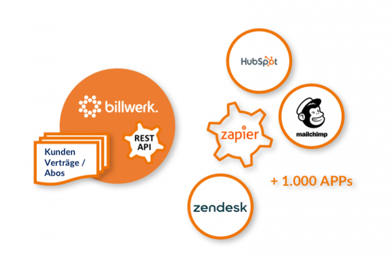 Zapier Integration | billwerk Process Automation