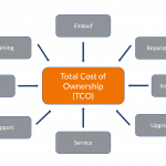 TCO | Total Cost Of Ownership | billwerk Wiki